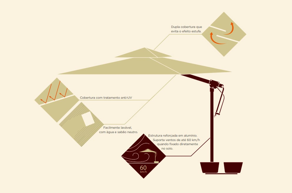 Estrutura dos ombrelones Trittone na Monreale.
